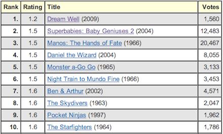 IMDb Bottom 100