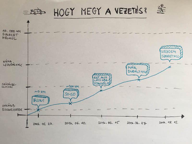 Hogyan megy a vezetés? grafikon