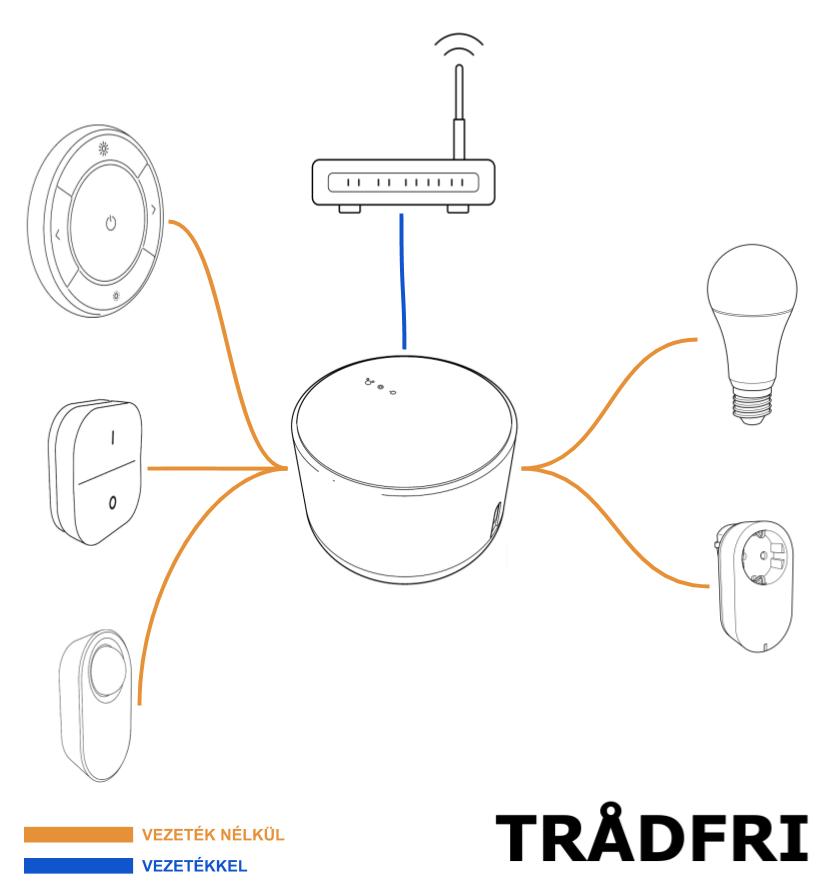 Áttekintő ábra a TRADFRI összekötéséről.